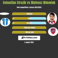 Sebastian Strozik vs Mateusz Wdowiak h2h player stats
