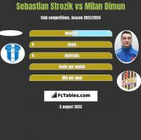 Sebastian Strozik vs Milan Dimun h2h player stats
