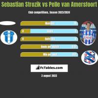 Sebastian Strozik vs Pelle van Amersfoort h2h player stats