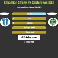 Sebastian Strozik vs Santeri Hostikka h2h player stats