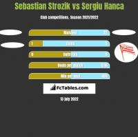 Sebastian Strozik vs Sergiu Hanca h2h player stats