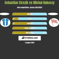 Sebastian Strozik vs Michal Rakoczy h2h player stats