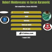 Robert Moldoveanu vs Goran Karanovic h2h player stats