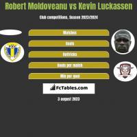 Robert Moldoveanu vs Kevin Luckassen h2h player stats
