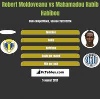 Robert Moldoveanu vs Mahamadou Habib Habibou h2h player stats
