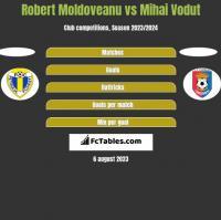 Robert Moldoveanu vs Mihai Vodut h2h player stats
