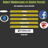 Robert Moldoveanu vs Slavko Perovic h2h player stats