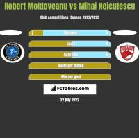 Robert Moldoveanu vs Mihai Neicutescu h2h player stats