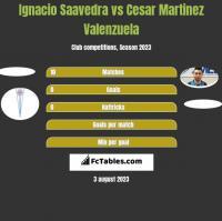 Ignacio Saavedra vs Cesar Martinez Valenzuela h2h player stats