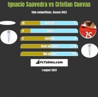 Ignacio Saavedra vs Cristian Cuevas h2h player stats