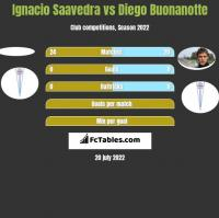 Ignacio Saavedra vs Diego Buonanotte h2h player stats