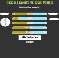 Ignacio Saavedra vs Israel Poblete h2h player stats