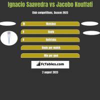 Ignacio Saavedra vs Jacobo Kouffati h2h player stats