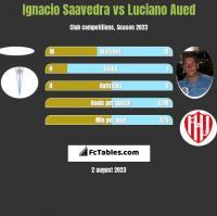 Ignacio Saavedra vs Luciano Aued h2h player stats