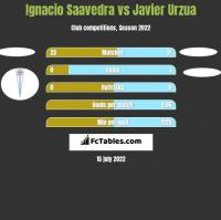 Ignacio Saavedra vs Javier Urzua h2h player stats