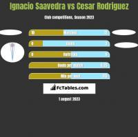 Ignacio Saavedra vs Cesar Rodriguez h2h player stats