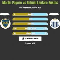 Martin Payero vs Nahuel Lautaro Bustos h2h player stats