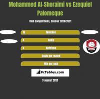 Mohammed Al-Shoraimi vs Ezequiel Palomeque h2h player stats