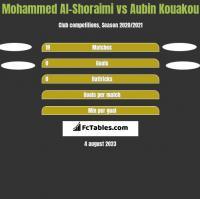 Mohammed Al-Shoraimi vs Aubin Kouakou h2h player stats
