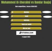 Mohammed Al-Shoraimi vs Bandar Baajaj h2h player stats