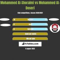 Mohammed Al-Shoraimi vs Mohammed Al-Doseri h2h player stats