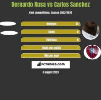 Bernardo Rusa vs Carlos Sanchez h2h player stats