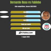 Bernardo Rusa vs Fabinho h2h player stats
