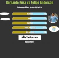 Bernardo Rusa vs Felipe Anderson h2h player stats