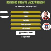 Bernardo Rusa vs Jack Wilshere h2h player stats