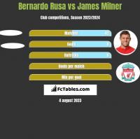 Bernardo Rusa vs James Milner h2h player stats