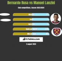 Bernardo Rusa vs Manuel Lanzini h2h player stats