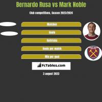 Bernardo Rusa vs Mark Noble h2h player stats