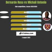 Bernardo Rusa vs Michail Antonio h2h player stats