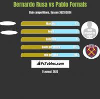 Bernardo Rusa vs Pablo Fornals h2h player stats