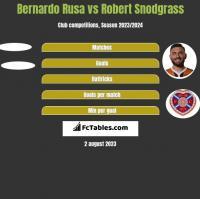 Bernardo Rusa vs Robert Snodgrass h2h player stats