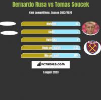 Bernardo Rusa vs Tomas Soucek h2h player stats