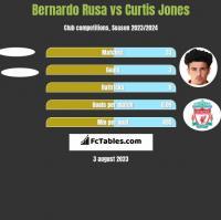 Bernardo Rusa vs Curtis Jones h2h player stats