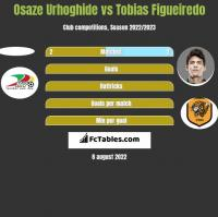 Osaze Urhoghide vs Tobias Figueiredo h2h player stats