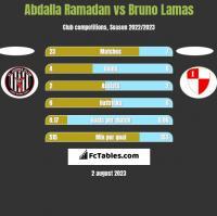 Abdalla Ramadan vs Bruno Lamas h2h player stats