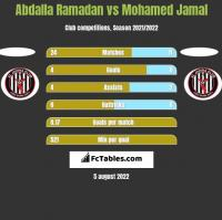 Abdalla Ramadan vs Mohamed Jamal h2h player stats