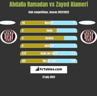 Abdalla Ramadan vs Zayed Alameri h2h player stats