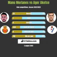 Manu Morlanes vs Ager Aketxe h2h player stats