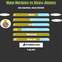 Manu Morlanes vs Alvaro Jimenez h2h player stats