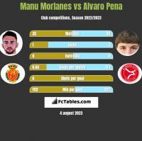 Manu Morlanes vs Alvaro Pena h2h player stats