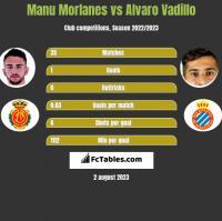 Manu Morlanes vs Alvaro Vadillo h2h player stats