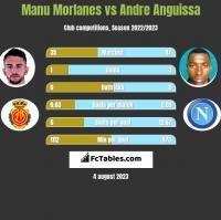 Manu Morlanes vs Andre Anguissa h2h player stats