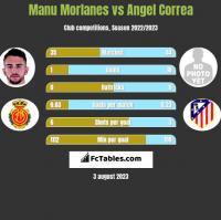 Manu Morlanes vs Angel Correa h2h player stats
