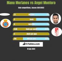 Manu Morlanes vs Angel Montoro h2h player stats