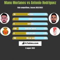 Manu Morlanes vs Antonio Rodriguez h2h player stats