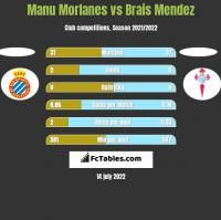 Manu Morlanes vs Brais Mendez h2h player stats